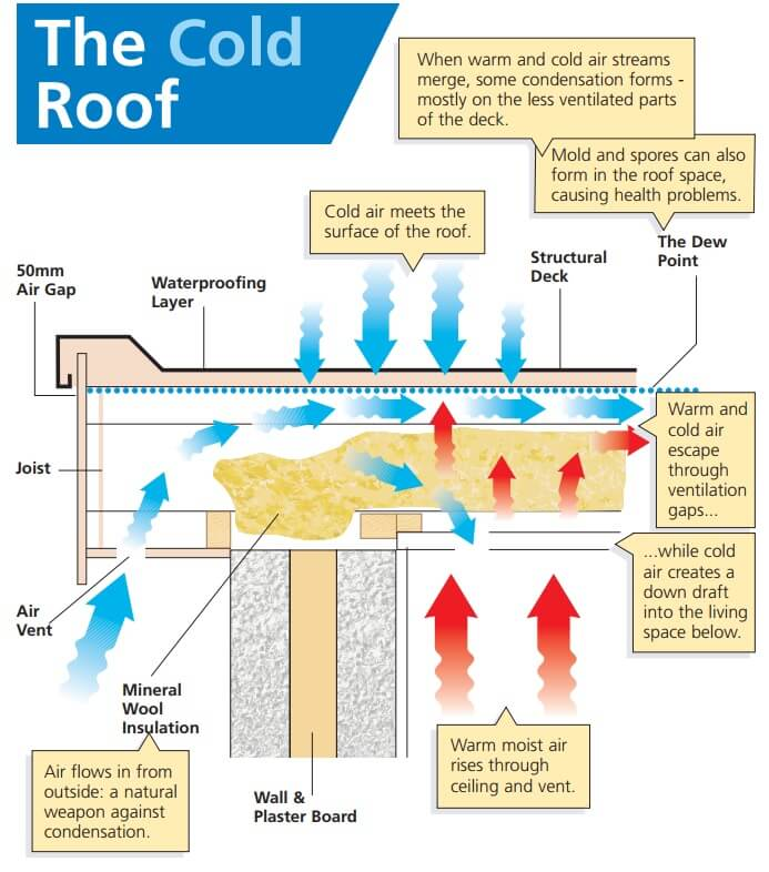 The Cold Roof Diagram
