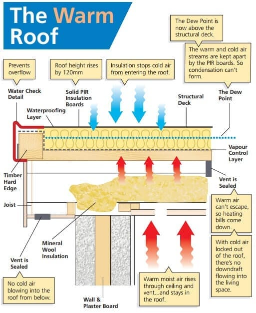 The Warm Roof Diagram